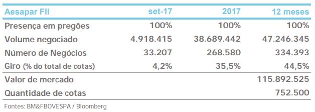 AEFI11 Aesapar liquidez