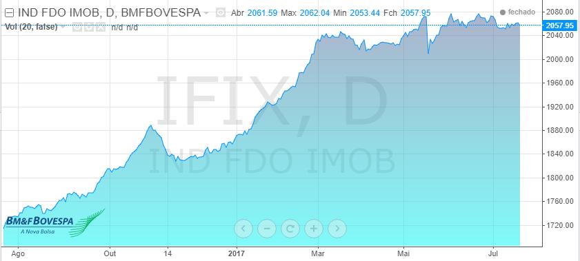 IFIX índice de fundos imobiliários histórico
