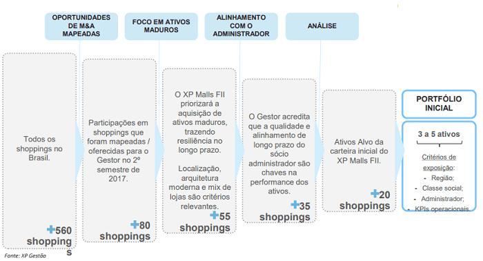 XPML11 XP Malls Estratégia alocação FII XP Malls
